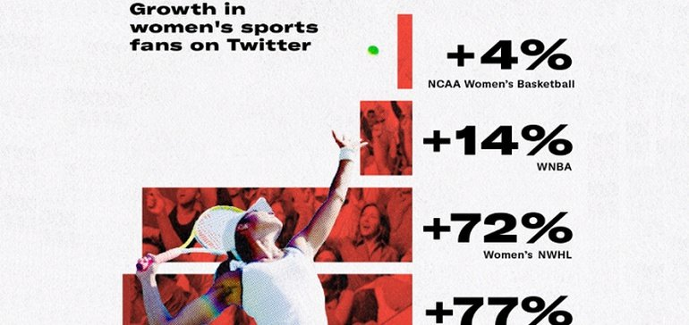 Twitter Shares New Insights into the Rising Discussion Around Women in Sport [Infographic]